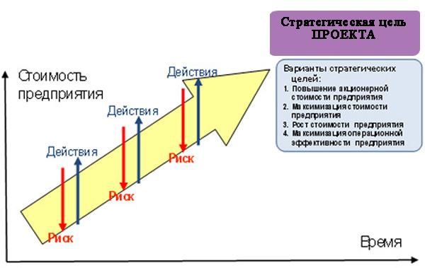 картинка: График влияния риска на стратегические цели проекта