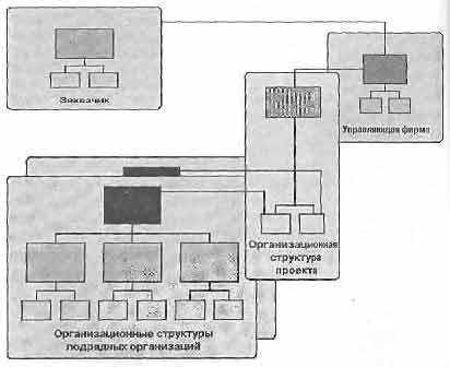 Схема организационной структуры управления проектом, при которой основные функции по управлению реализует...